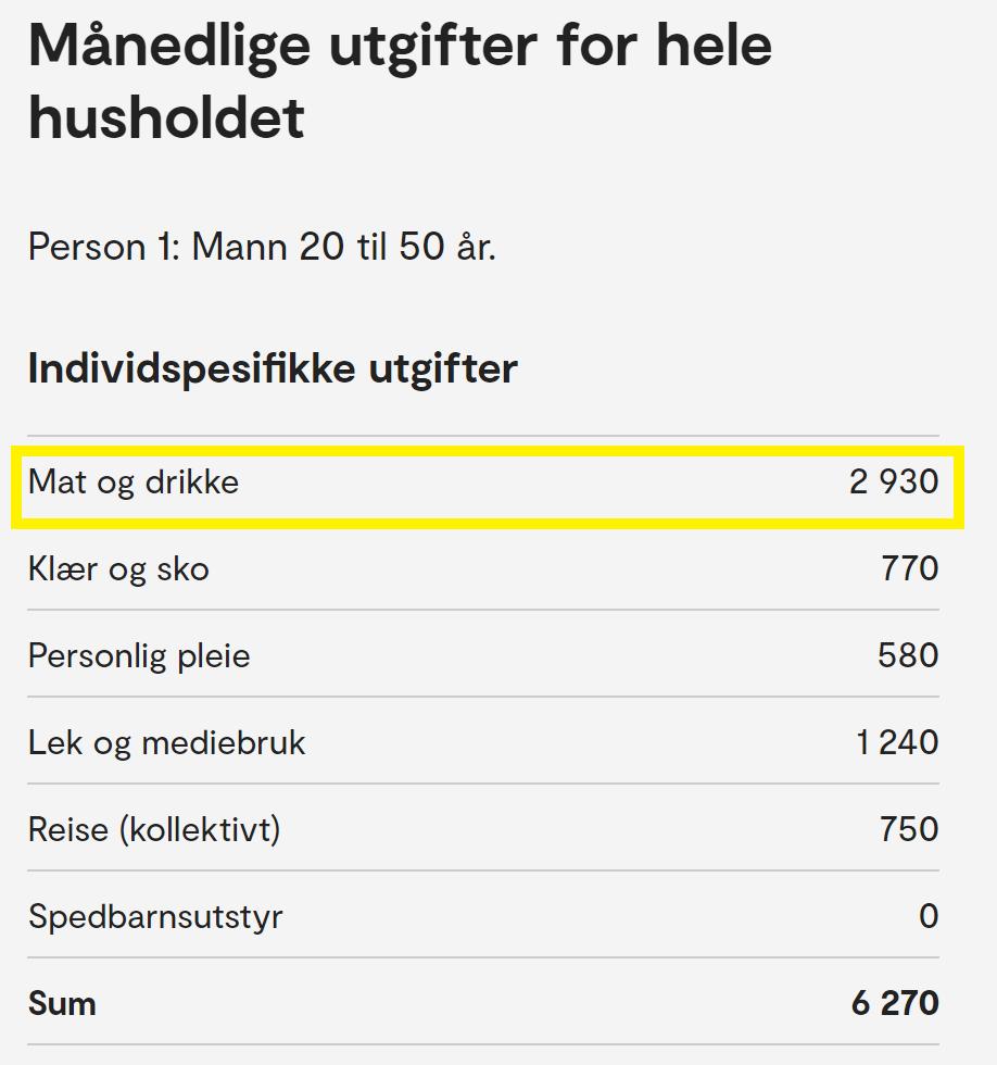 Bilde vise en oversikt over individspesifikke utgifter for en mann mellom 20 - 50 år. Mat og drikke på kr. 2 930 er fremhevet med en gul boks rundt seg.