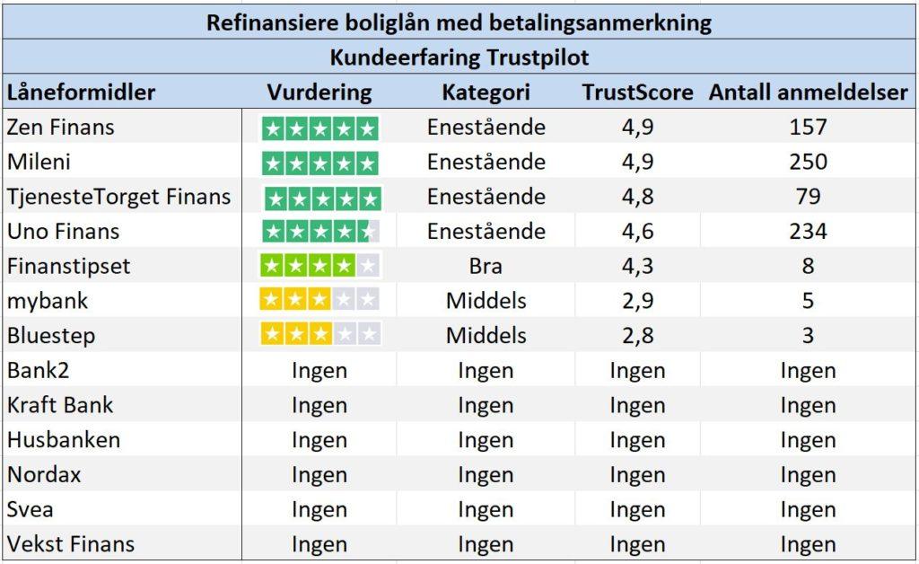 Bildet viser sammenligning av låneformidlerne ZenFinans Mileni UnoFinans og banker som Bluestep og Svea samt andre sortert på brukererfaring og tilfredshet fra anmeldelser fra Trustpilot på nettsiden Låneoversikten.