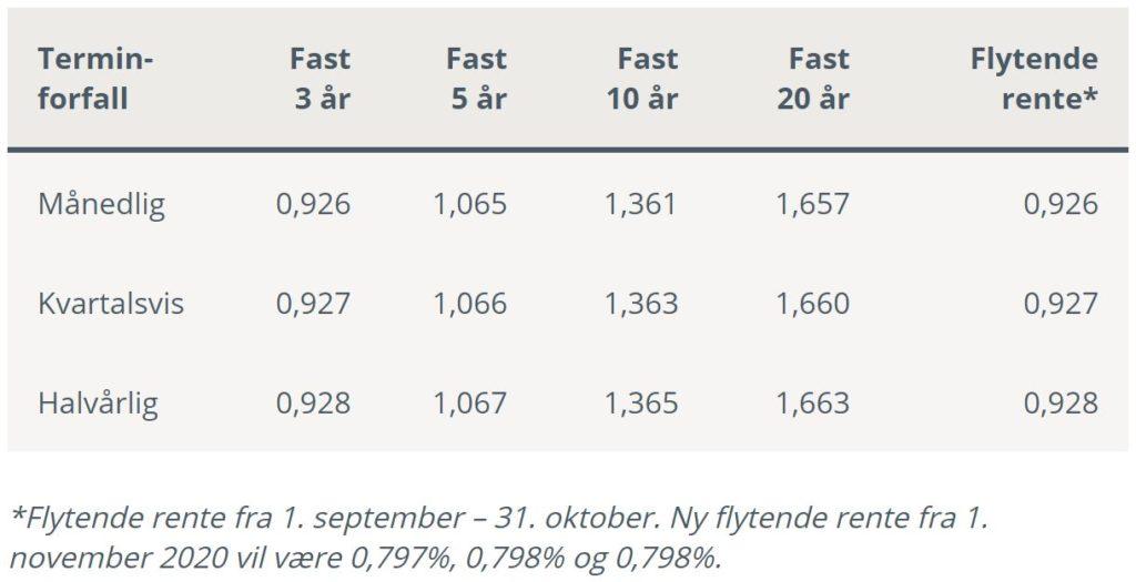 Tabell fra delkapitlet om Lav rente via Husbanken på Låneoversikten sin nettside som viser halvårlig, kvartalsvis og månedlig termin fall for lån med fast rente for 3,5,10 og 20 år samt lån med flytende rente