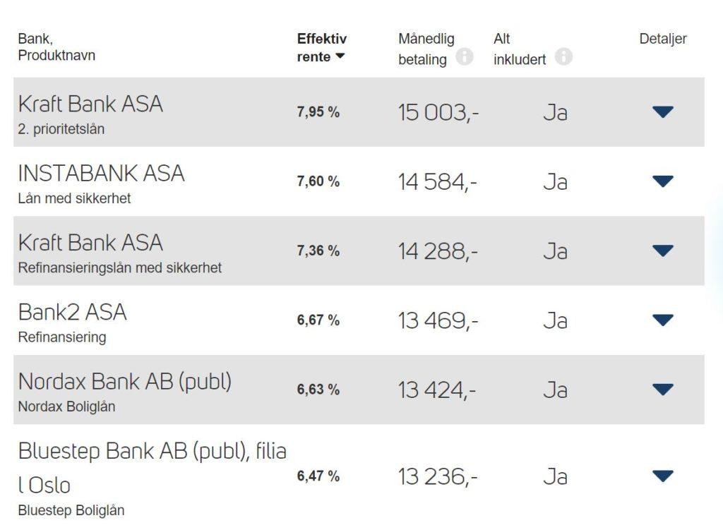 Bildet viser oversikt over boliglånbanker sortert på høyest rente på boliglån på to millioner hvor Kraft Bank har høyeste effektiv rente på 7,95% mens Bluestep Bank har lavest effektiv rente på 6,47%.