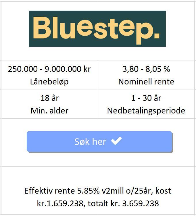Bildet viser betingelsene til Bluestep på å refinansiere boliglån med betalingsanmerkning fra to hundre tusen kroner opptil ni millioner på nettsiden til Låneoversikten