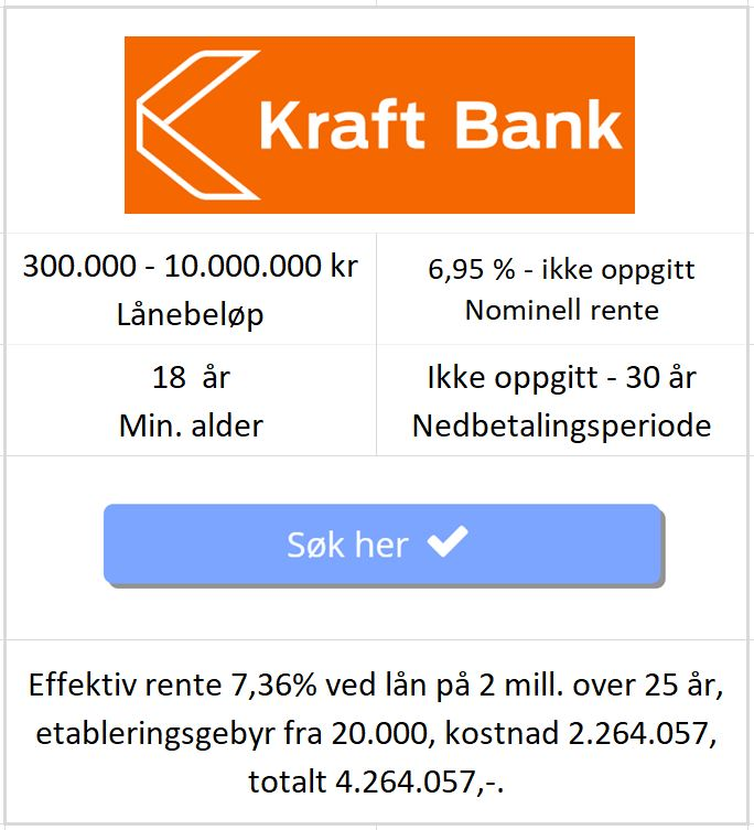 Bildet viser betingelsene til Kraft Bank på å refinansiere boliglån med betalingsanmerkning fra 300k til 10 millioner på nettsiden til Låneoversikten